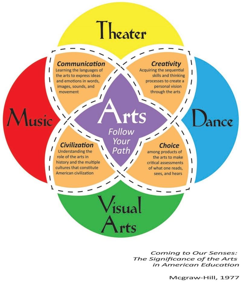 Arts in Education Infographic